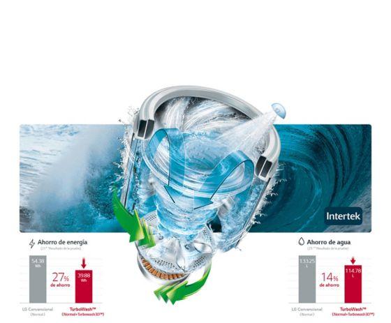 Imagen representando el ahorro de energía y agua que tiene el producto y cómo son los movimientos que hace.
