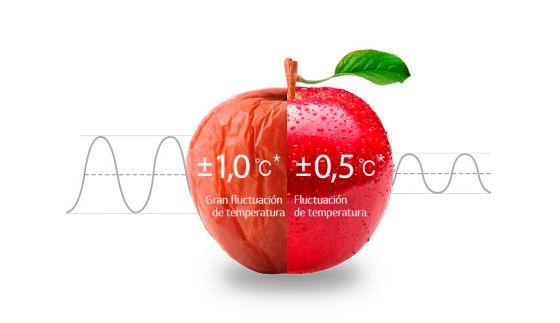 Temperatura precisa neveras LG