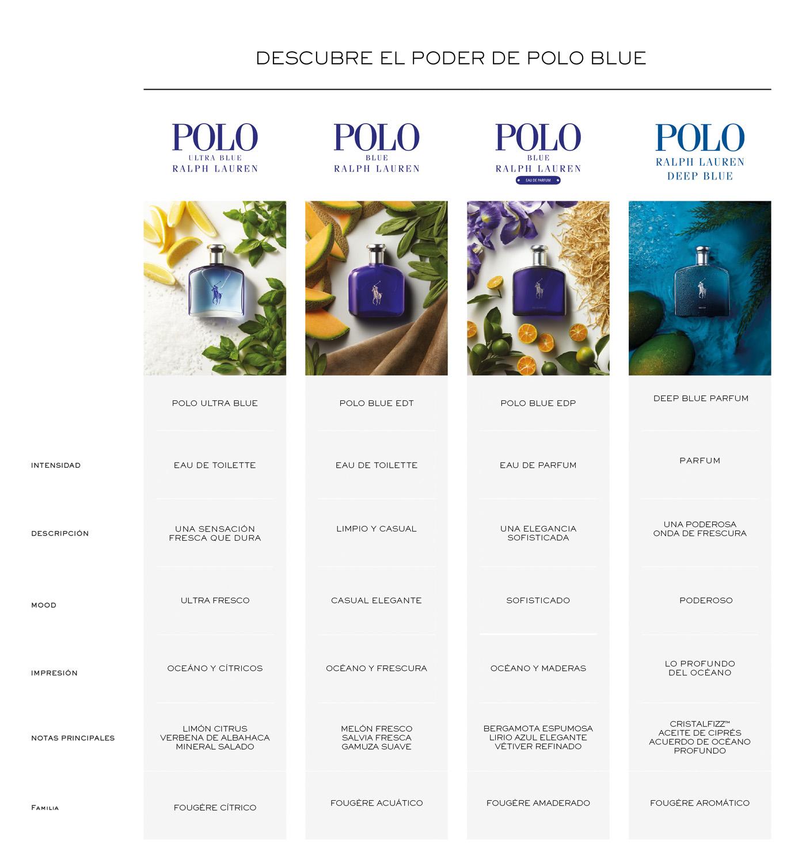 Polo Ralph Lauren, Polo, Fragancia, Masculina, edp, Eau de parfum, Novedad