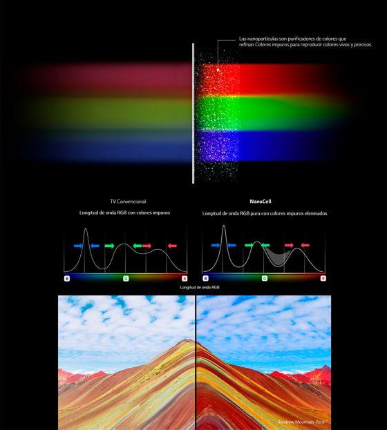 Colores puros y vivos con NanoCell TV de LG
