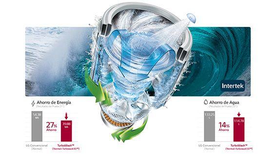 Ahorra Energía y Agua
