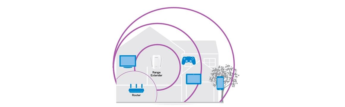 WiFi mesh