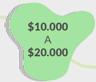 10.000 A 20.000
